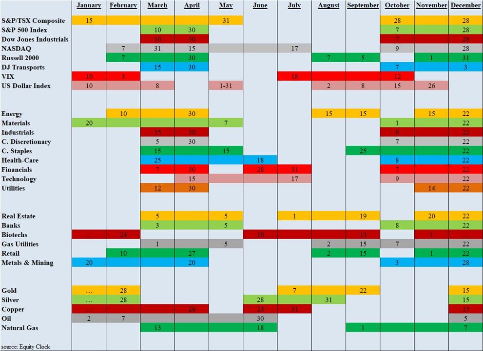 Seasonality Trends Chart