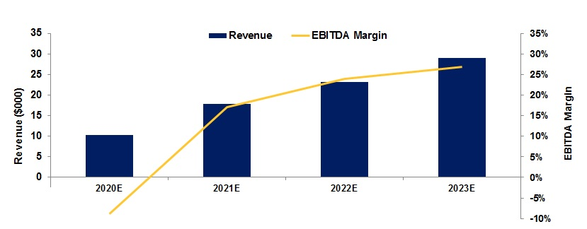 EQ - Revenue and EBITDA Margins chart