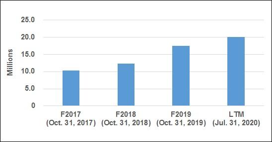 Guru - Revenue Chart